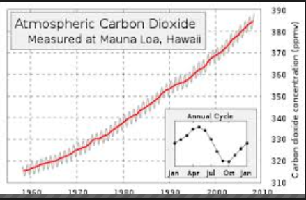 image 2 - climate change - atmospheric carbon dioxide